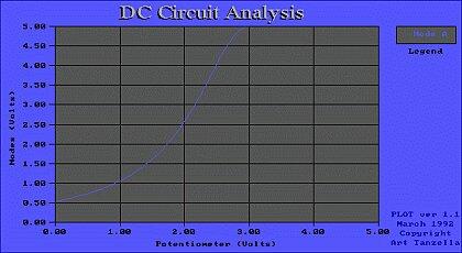 Graf napätia v meranom bode podľa vstupného napätia