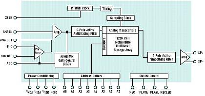 Vnútorná štruktúra ISD14xx