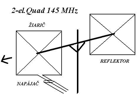 Dvojprvkový quad na 144 MHz