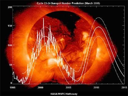 Predikcia slnečného cyklu 24