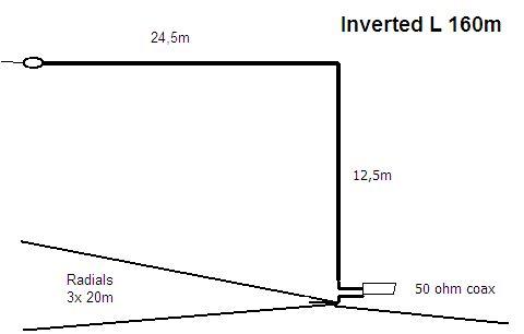 Rozmery inverted L antény na 160m