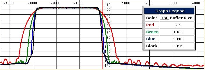 Vplyv veľkosti buffra v PowerSDR na tvar filtra