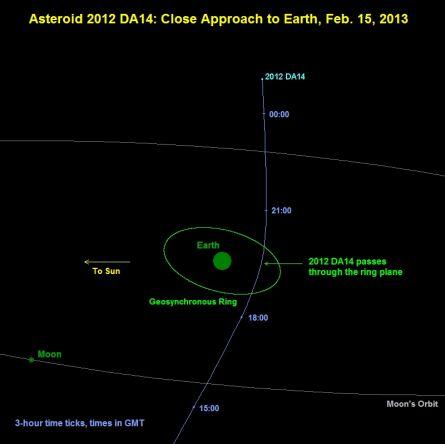 Predikcia trasy 2012 DA14 okolo Zeme