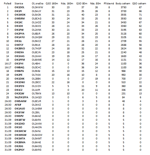 Výsledková listina OL party 2017 - kategorie A, ex OL stanice