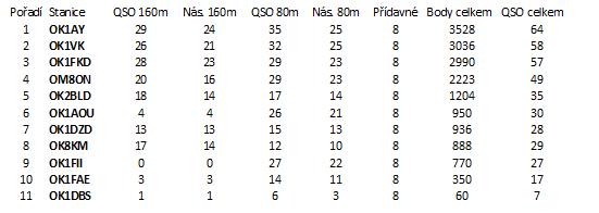 Výsledková listina OL party 2017 - kategorie C, ostatni
