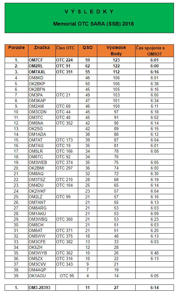 Vyhodnotenie Memoriálu OTC SARA - SSB - 2018