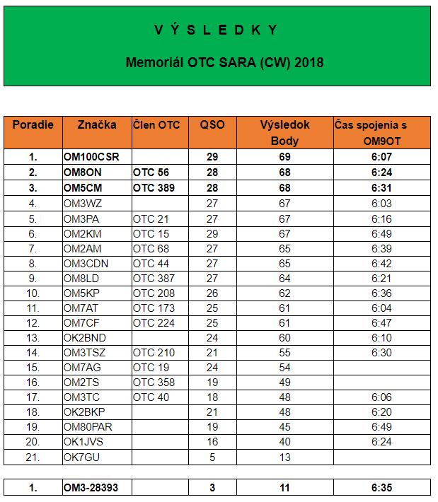 Vyhodnotenie Memoriálu OTC SARA - CW - 2018