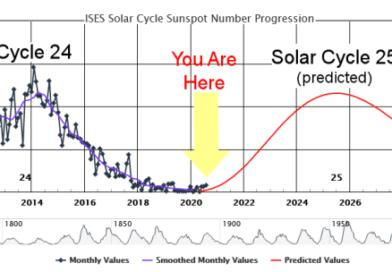 Solárny cyklus 25