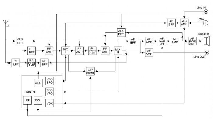 Bloková schéma QRPver-1 v.3