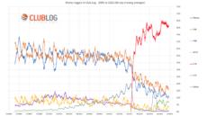 Čo vraví štatistika ClubLog-u o spojeniach v posledných rokoch?