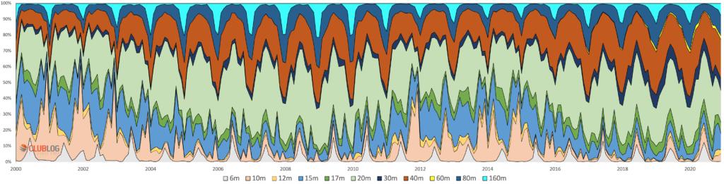 Graf OSO podľa pásiem