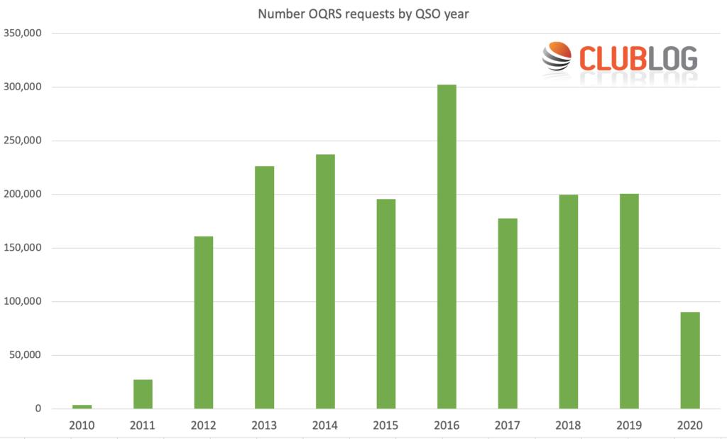 Graf OQRS podľa rokov