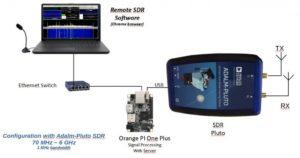 Remote SDR – Adalm-Pluto – Opi One Plus (foto F1ATB)