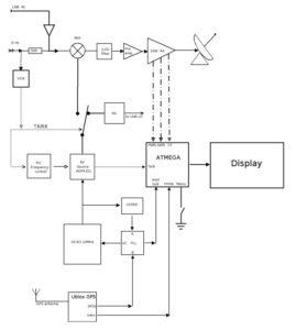 Blokové zapojenie groundstation DXPatrol